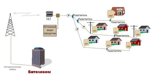 Схема подключения доступа к